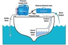 Portable  Rainman Watermaker - Best Portable Water Maker